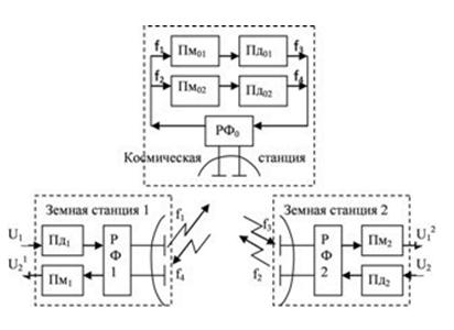 Рис. 8.9 Структурная схема